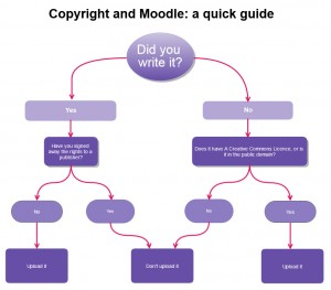 Flowchart to determine copyright status